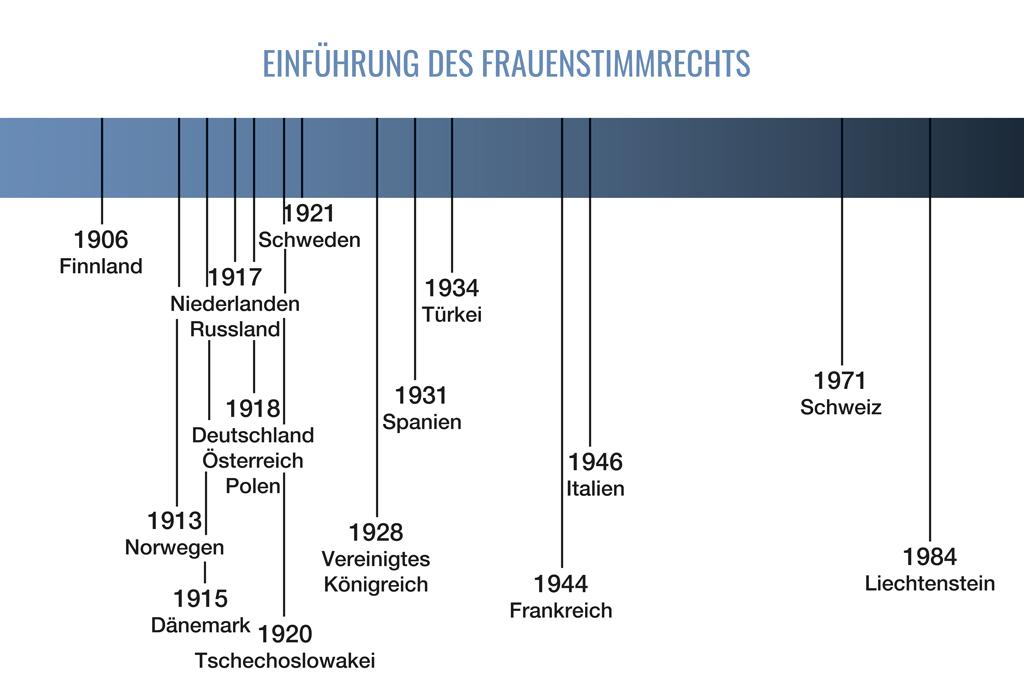 50 Jahre Frauenstimmrecht - die Schweiz als eines der letzten Länder Europas